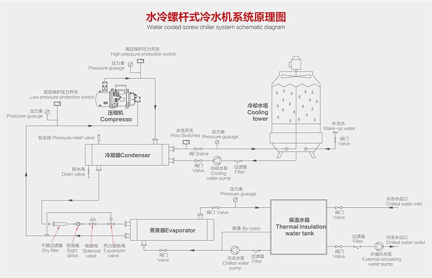 水冷螺桿式冷水機原理圖