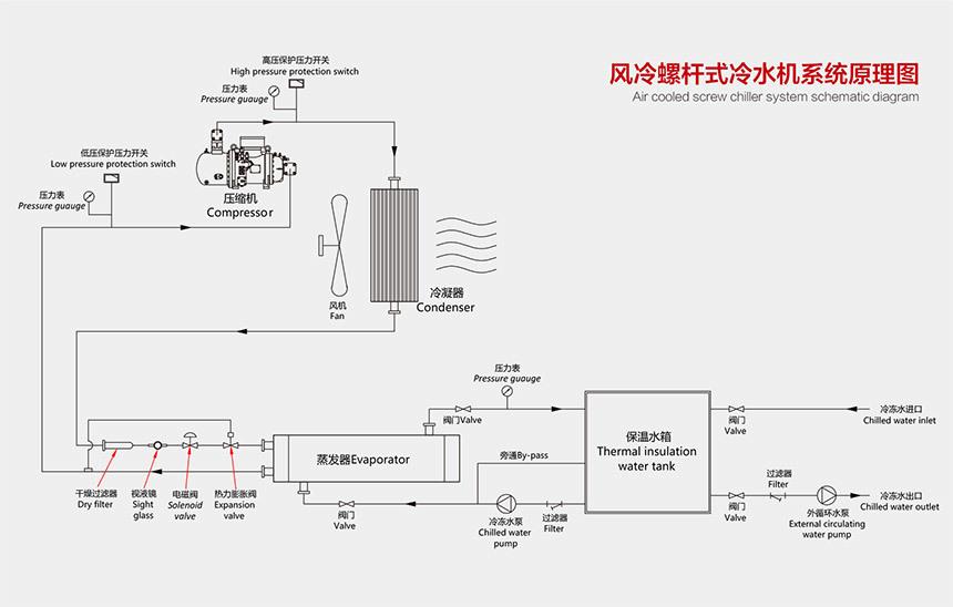 風冷螺桿式冷水機原理圖