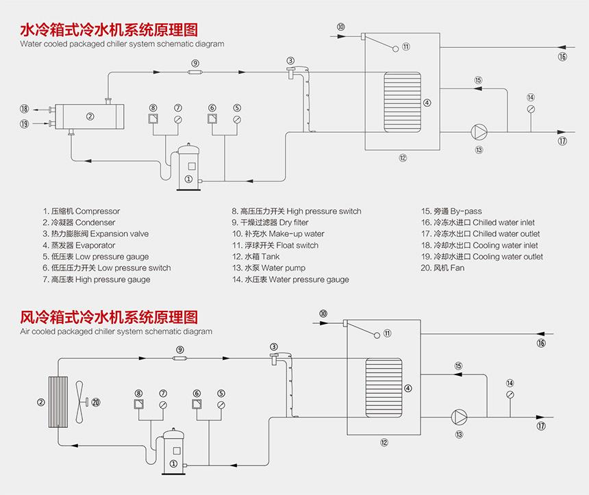 箱式冷水機原理